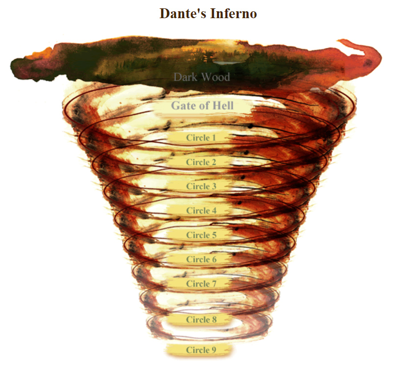 an analysis of dantes the divine comedy Dante's inferno an overview compiled by campbell m gold (2010, 2012)  structure of the divine comedy dante wrote the divine comedy in the form of three canticas: 1) inferno (hell) 2) purgatorio (purgatory) 3) paradiso (paradise) each cantica is composed respectively of 34, 33, and 33 cantos.